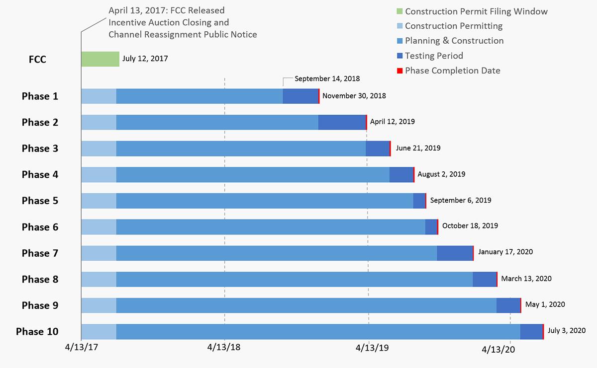 FCC Transition Schedule