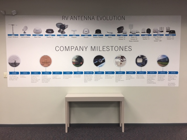 Winegard Innovation Center Milestones
